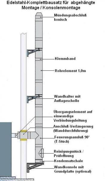 edelstahlschornstein bausatz 150 mm doppelwandig 5 25 m. Black Bedroom Furniture Sets. Home Design Ideas